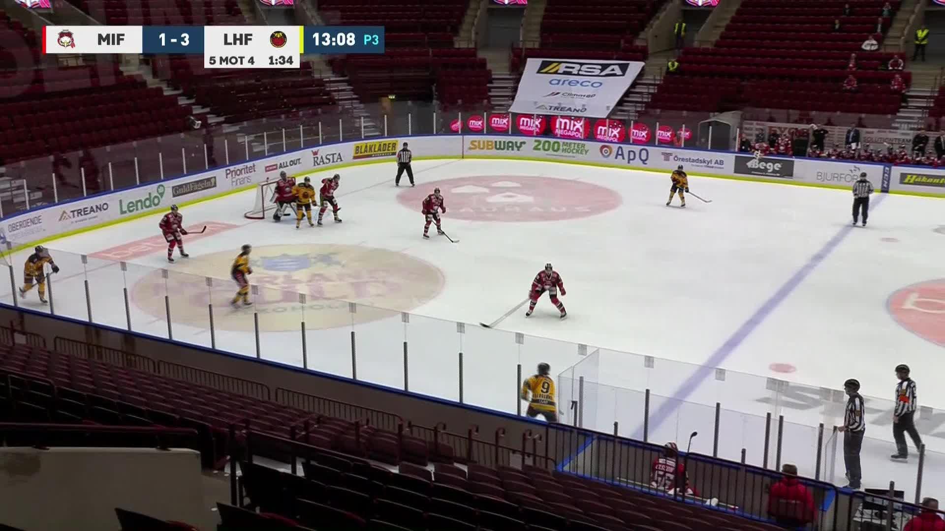 Malmö Redhawks - Luleå Hockey 1-4